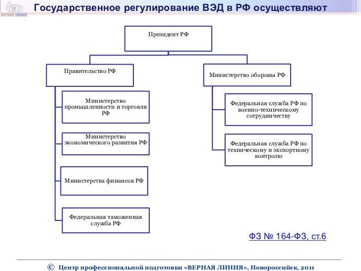 регулирование ВЭД в РФ