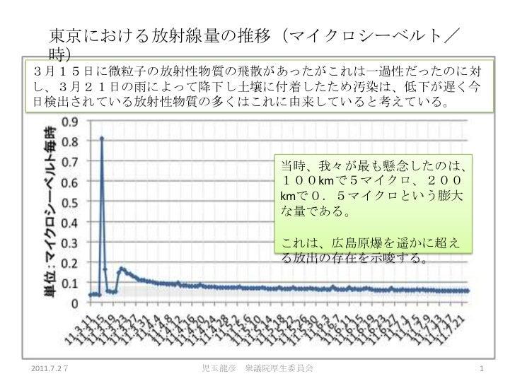 東京における放射線量の推移(マイクロシーベルト/時)<br />3月15日に微粒子の放射性物質の飛散があったがこれは一過性だったのに対し、3月21日の雨によって降下し土壌に付着したため汚染は、低下が遅く今日検出されている放射性物質の多くはこれに...