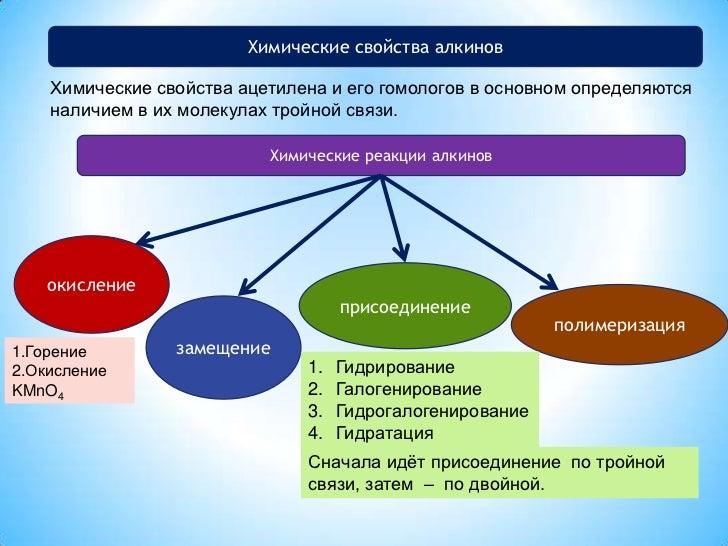 Химические свойства алкинов<br