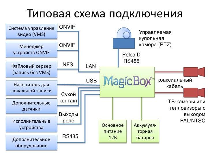 Типовая схема подключения<br