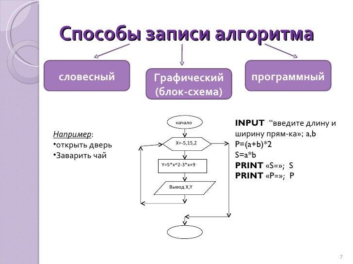 Способы записи алгоритма