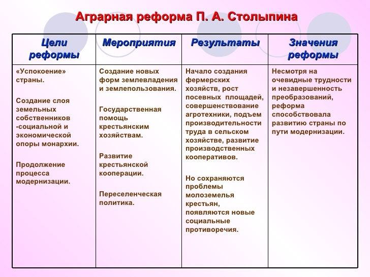 Аграрная реформа П. А.