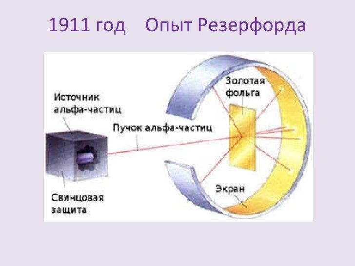 15. 1911 год Опыт Резерфорда