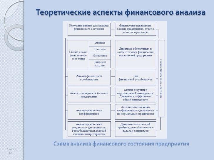 анализа<br />Схема анализа