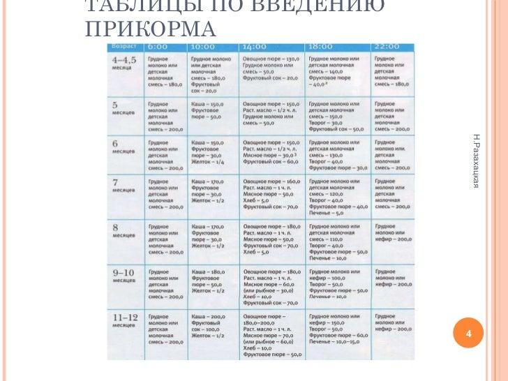ПРИКОРМА Н.Разахацкая; 4.