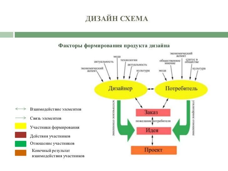 ДИЗАЙН СХЕМА Факторы