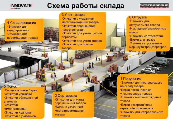 Схема работы склада <ul><li>1