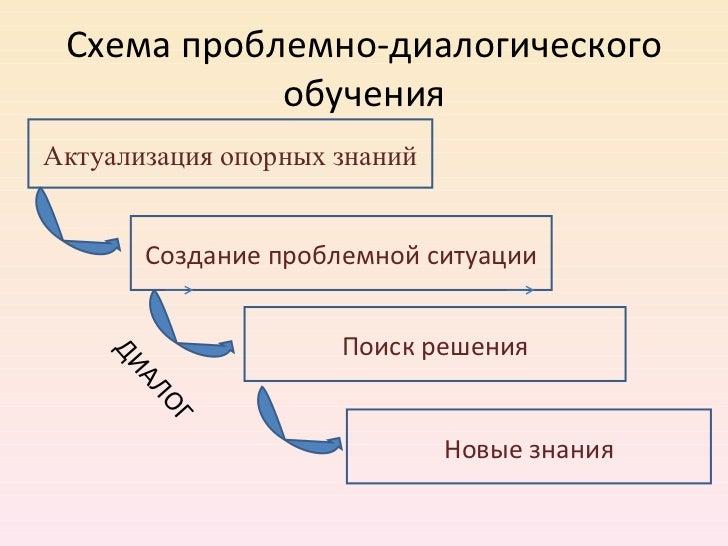 Схема проблемно-диалогического