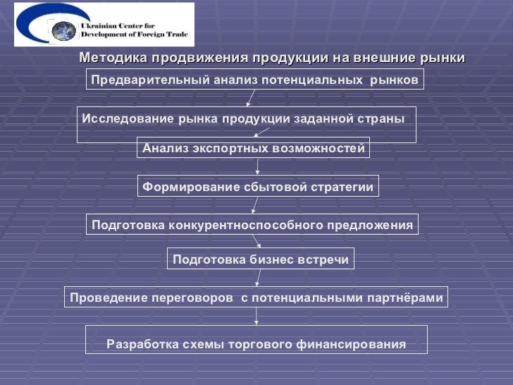 Разработка схемы торгового