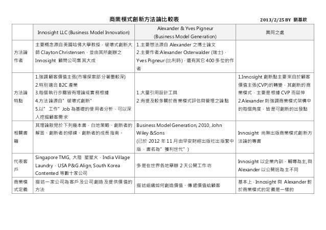商業模式創新方法論比較表                                              2013/2/25 BY 劉基欽                                                ...