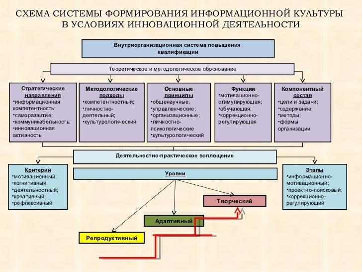 ИНФОРМАЦИОННОЙ КУЛЬТУРЫ В