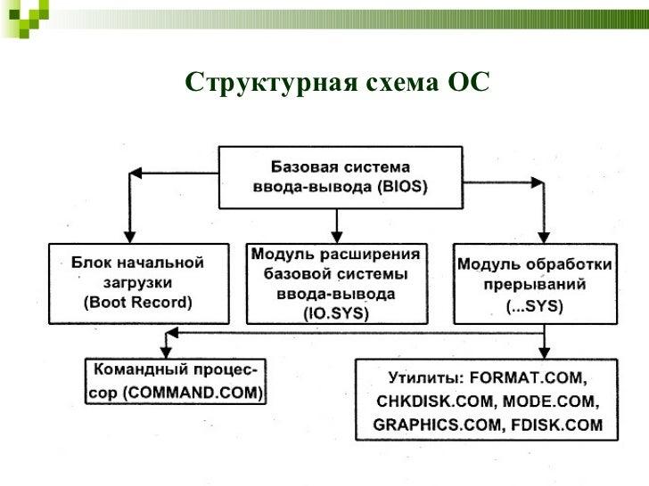 9. Структурная схема