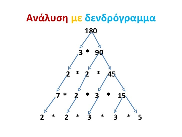Ανάλυση με δενδρόγραμμα             180            3 * 90         2 * 2 * 45        7 * 2 * 3 * 15  2 *    2 * 3     *   3...
