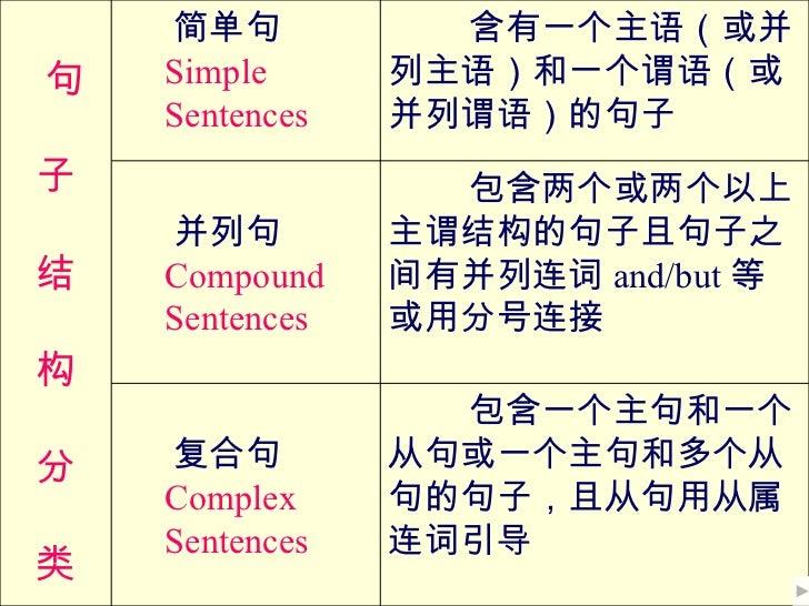 简单句           含有一个主语(或并句   Simple      列主语)和一个谓语(或    Sentences   并列谓语)的句子子                 包含两个或两个以上    并列句         主谓结构的...