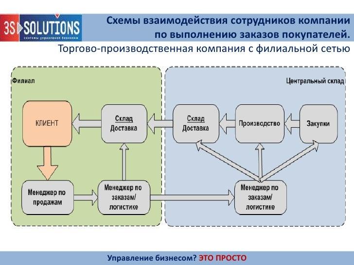 Схемы взаимодействия