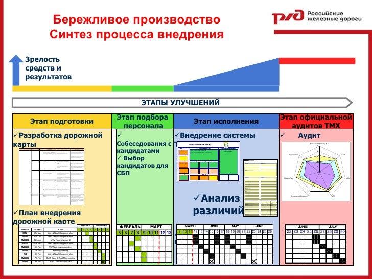 Бережливое производство Оптимизация системы кондиционирования серверн…