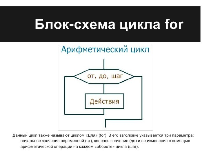 Блок-схема цикла forДанный