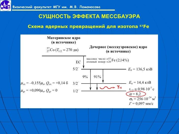 МЕССБАУЭРА Схема ядерных