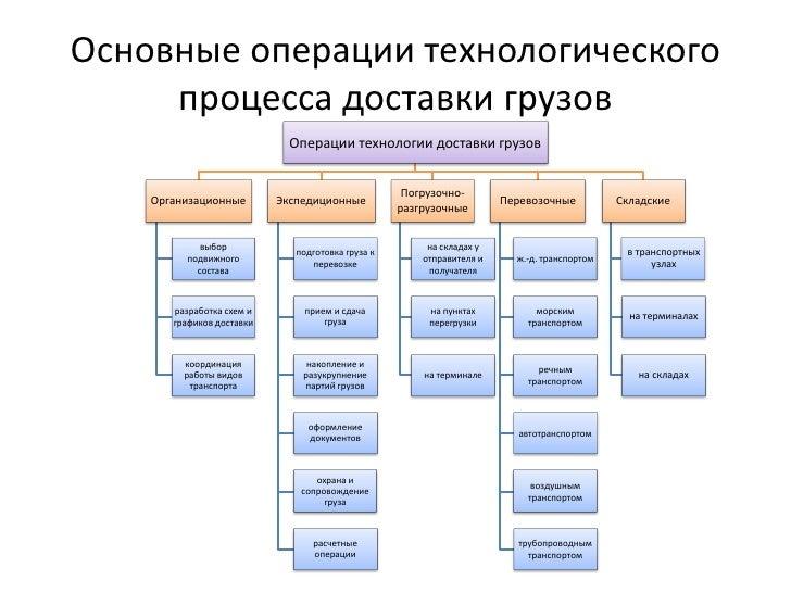 технологического процесса