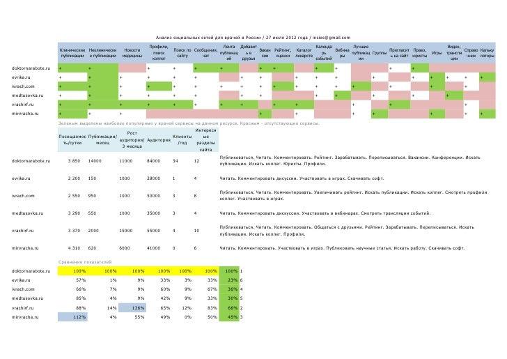 Анализ социальных сетей для врачей в России / 27 июля 2012 года / insies@gmail.com                                        ...