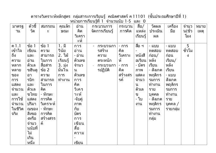 ตารางวิเคราะห์หลักสูตร กลุ่มสาระการเรียนรู้ คณิตศาสตร์ ค 11101         (ชั้นประถมศึกษาปีที่ 1)                            ...