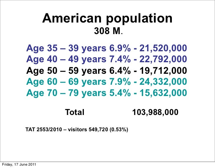 American population                                       308 M.              Age 35 – 39 years 6.9% - 21,520,000         ...