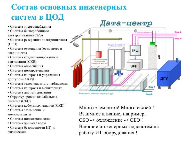 инженерных систем в ЦОД•