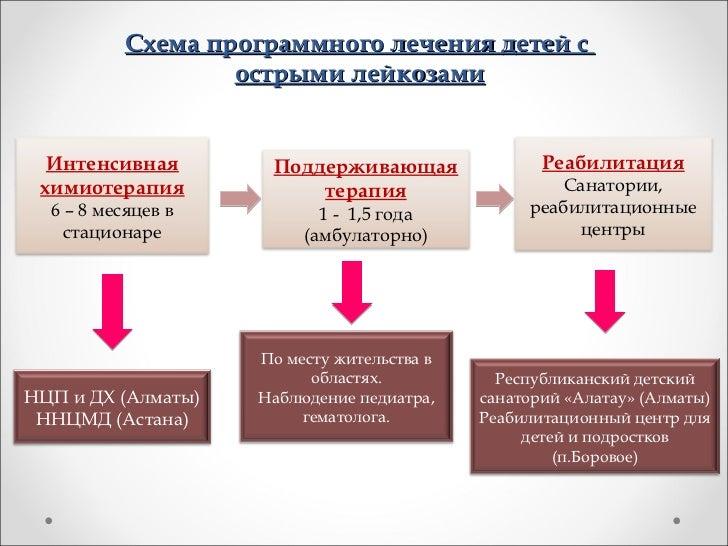 Схема программного лечения