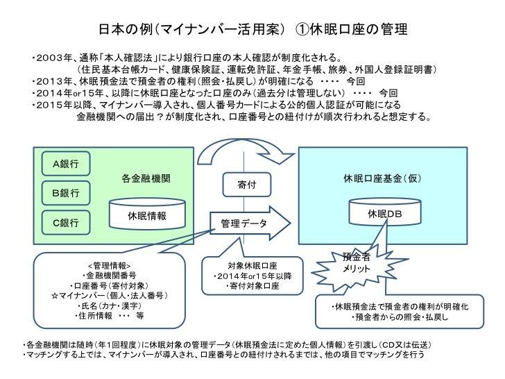 日本の例(マイナンバー活用案) ①休眠口座の管理 ・2003年、通称「本人確認法」により銀行口座の本人確認が制度化される。        (住民基本台帳カード、健康保険証、運転免許証、年金手帳、旅券、外国人登録証明書) ・2013年、休眠預金法...