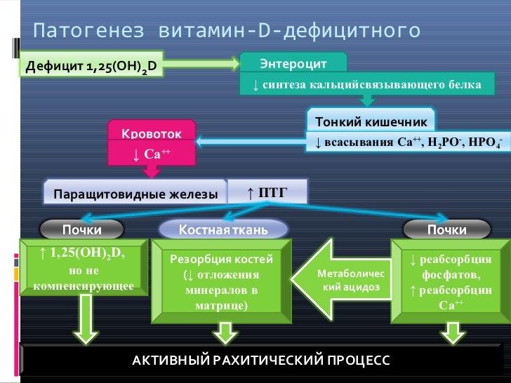 9. Схема патогенеза рахита