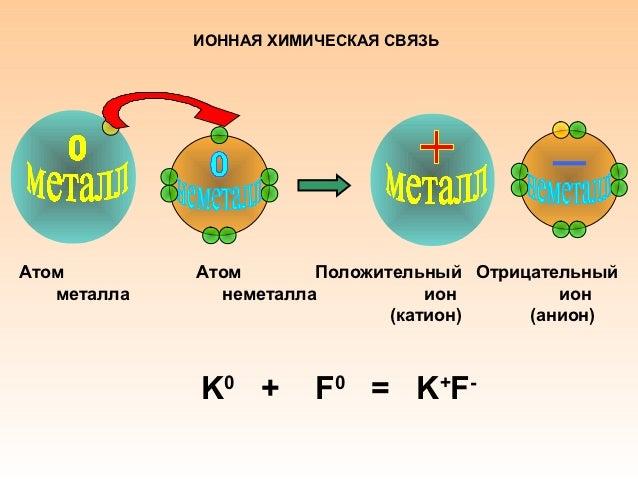 Схема образования ионнойсвязи