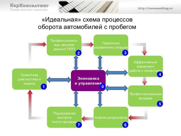 «Идеальная» схема процессов