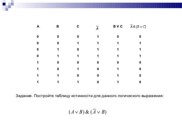 логического выражения: ( A