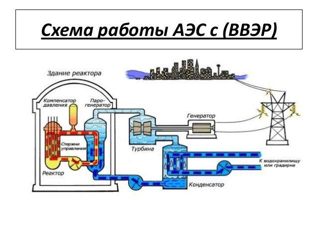 6. Схема работы АЭС