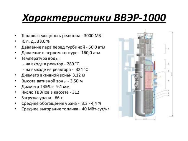 Характеристики ВВЭР-1000•