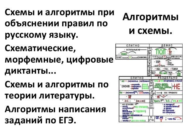 Схемы и алгоритмы при
