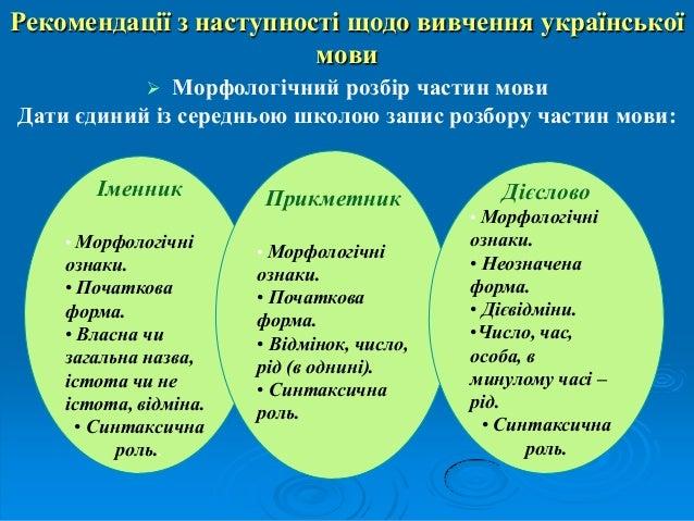запис розбору частин мови: