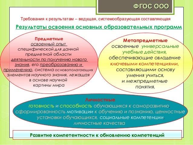 ФГОС ООО Требования к