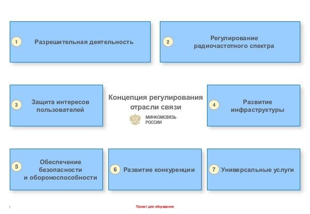 Регулирование    1     Разрешительная деятельность                    2                                                   ...