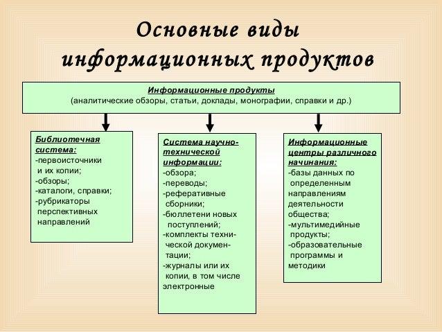 виды информационных продуктов
