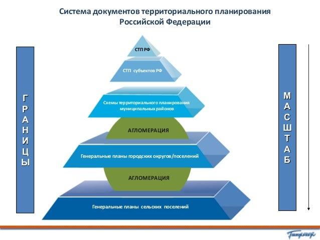 М Схемы территориального
