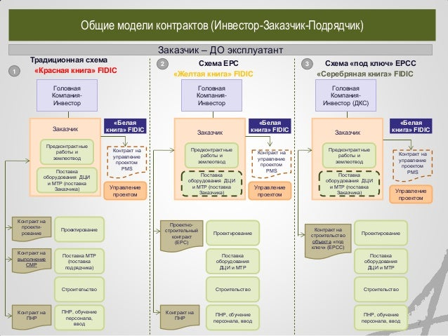 модели реализации проектов