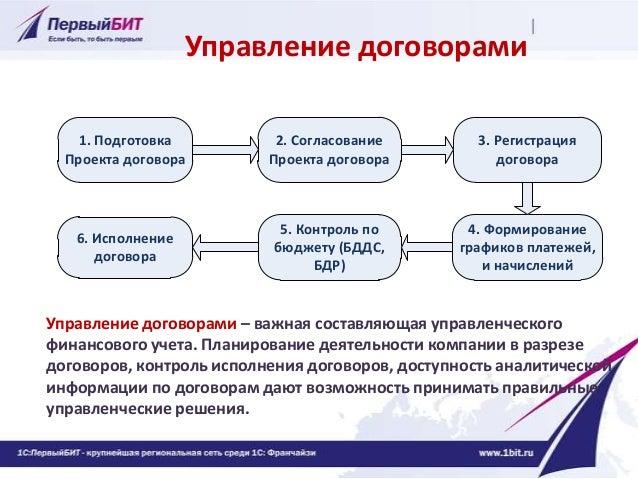 Регистрация Проекта договора