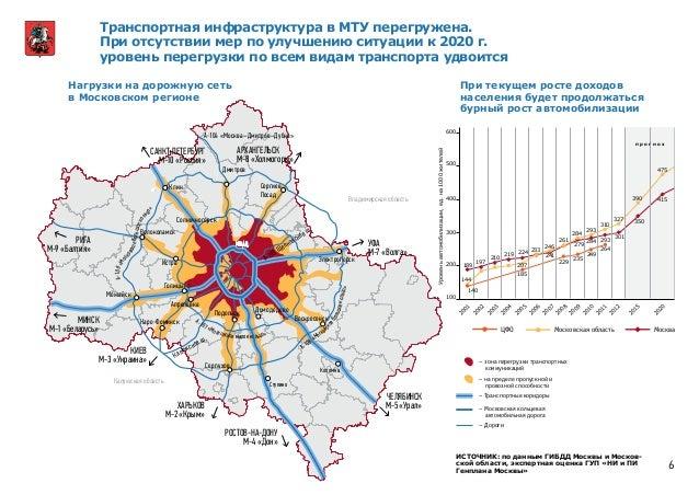 Транспортная инфраструктура в