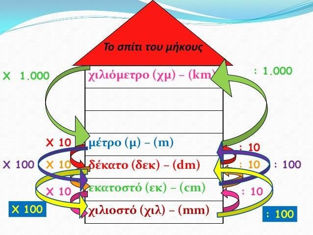 Το σπίτι του μήκουςΧ 1.000         χιλιόμετρο (χμ) – (km)     : 1.000         Χ 10   μέτρο (μ) – (m)          : 10Χ 100   ...
