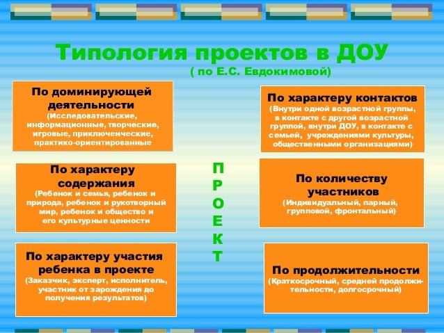Типология проектов в ДОУ( по