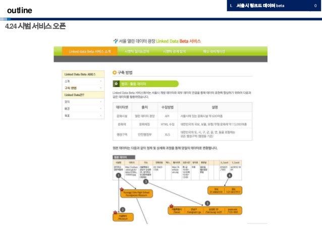 outlineI. 서울시 링크드 데이터 beta 04.24시범서비스오픈
