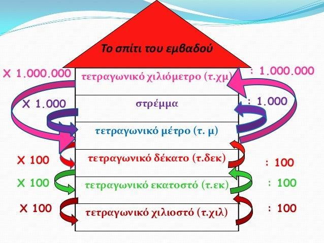τετραγωνικό χιλιόμετρο (τ.χμ)ςτρέμματετραγωνικό μέτρο (τ. μ)τετραγωνικό δέκατο (τ.δεκ)τετραγωνικό εκατοςτό (τ.εκ)τετραγωνι...
