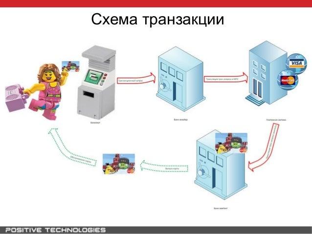 Схема транзакции; 26.