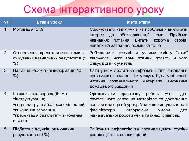 Схема інтерактивного уроку№